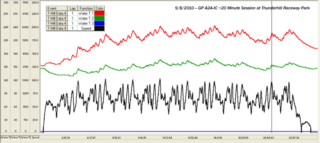 GP A2A-IC Performance Testing Graph